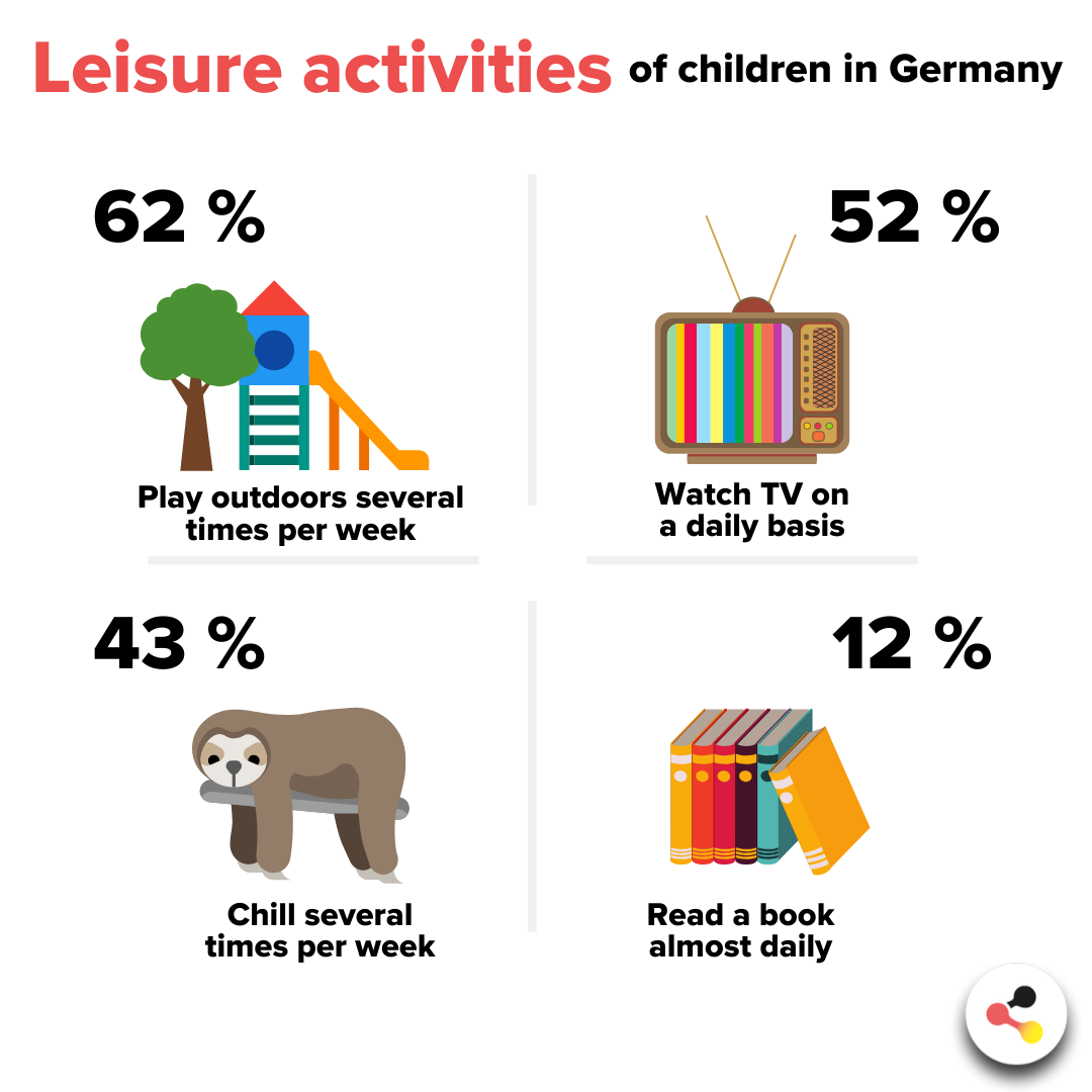 Leisure activities of children in Germany: 62% Play outdoors several times per week