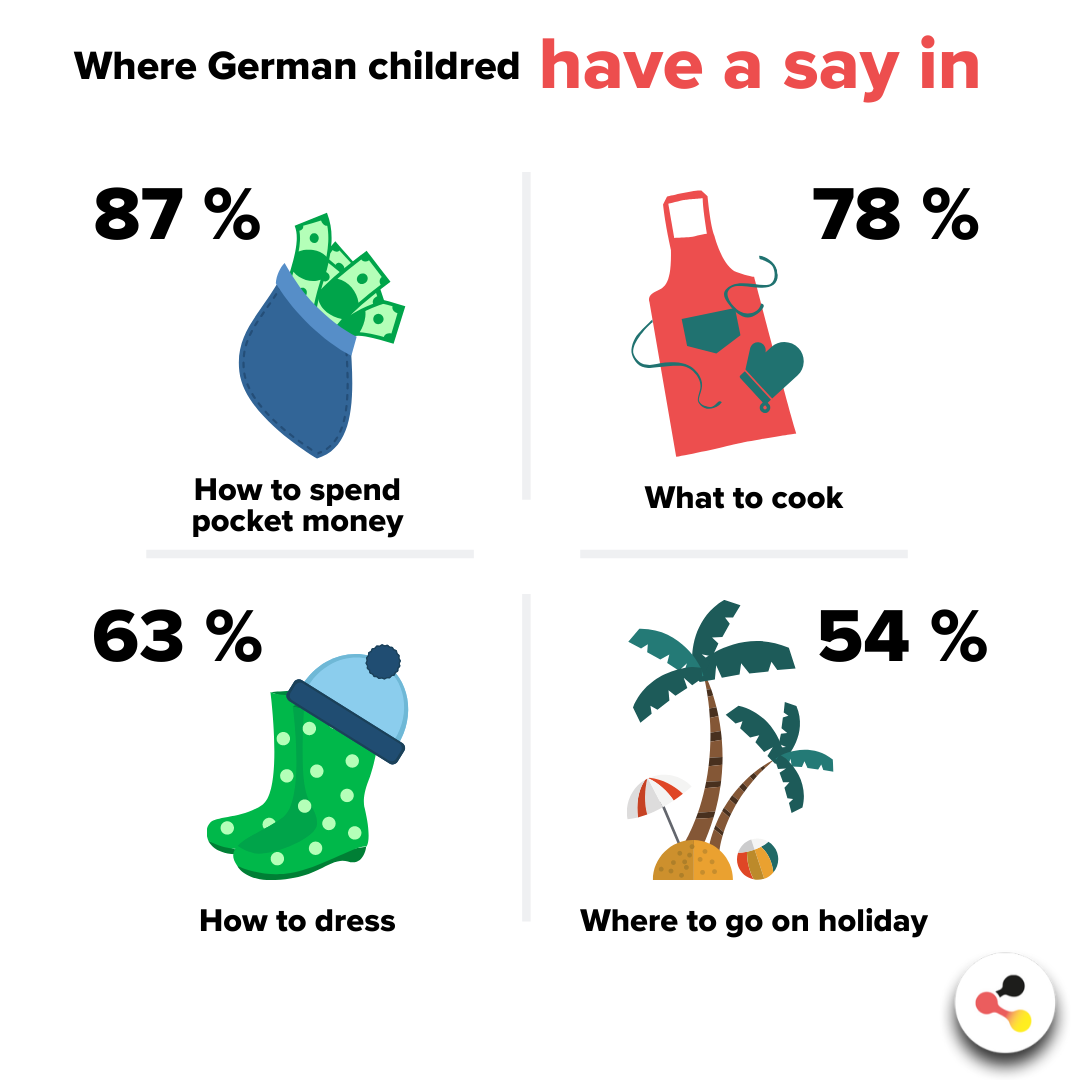 Where German children have a say in: 87% How to spend pocket money.