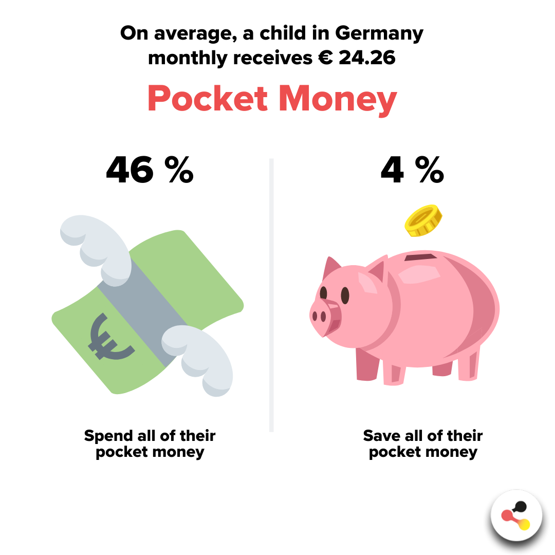 On average, a child in Germany monthly receives € 24.26 Pocket Money
