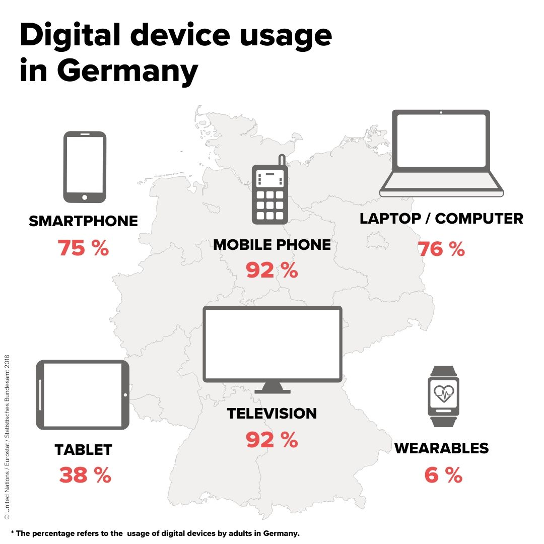 Digital device usage in Germany