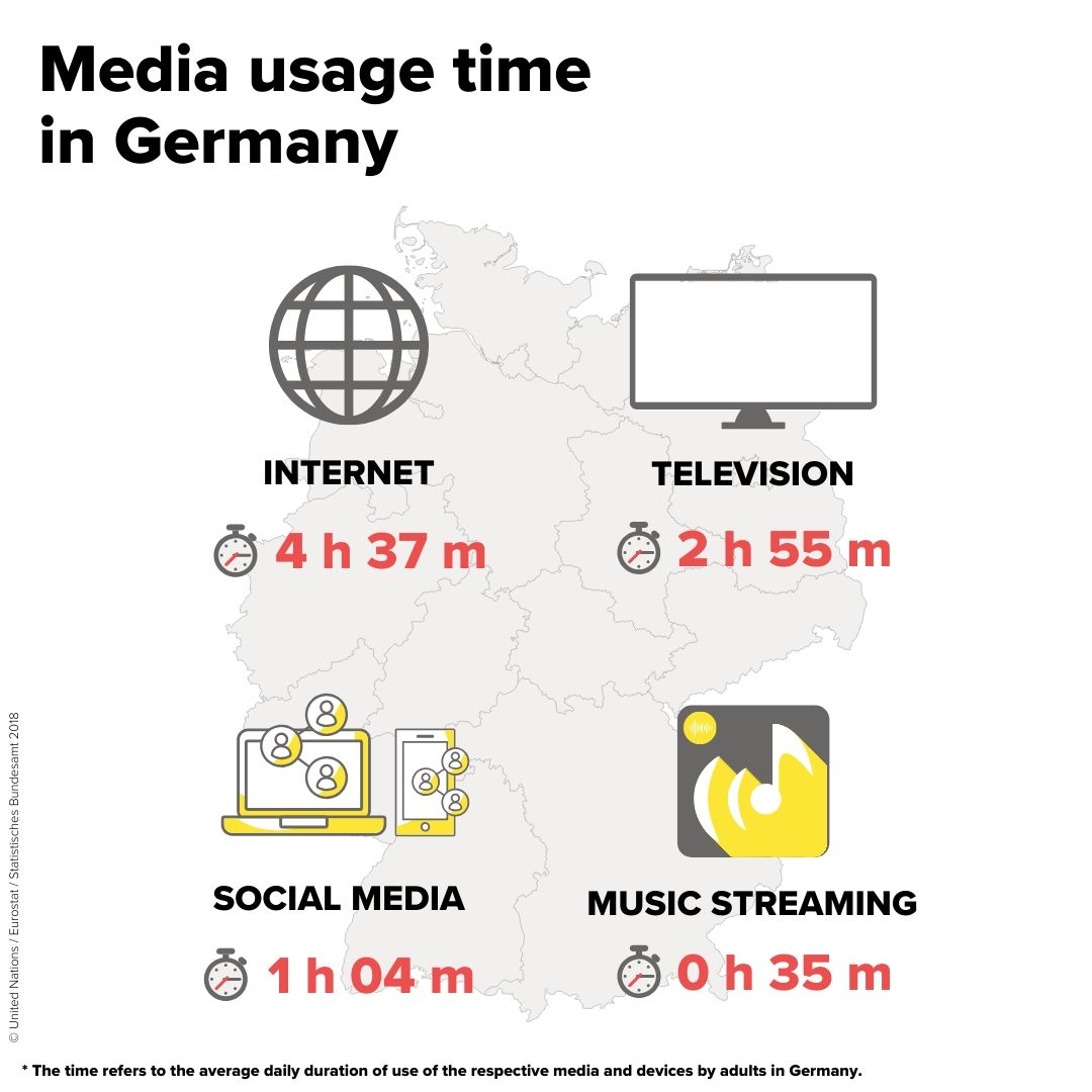 Media usage time in Germany