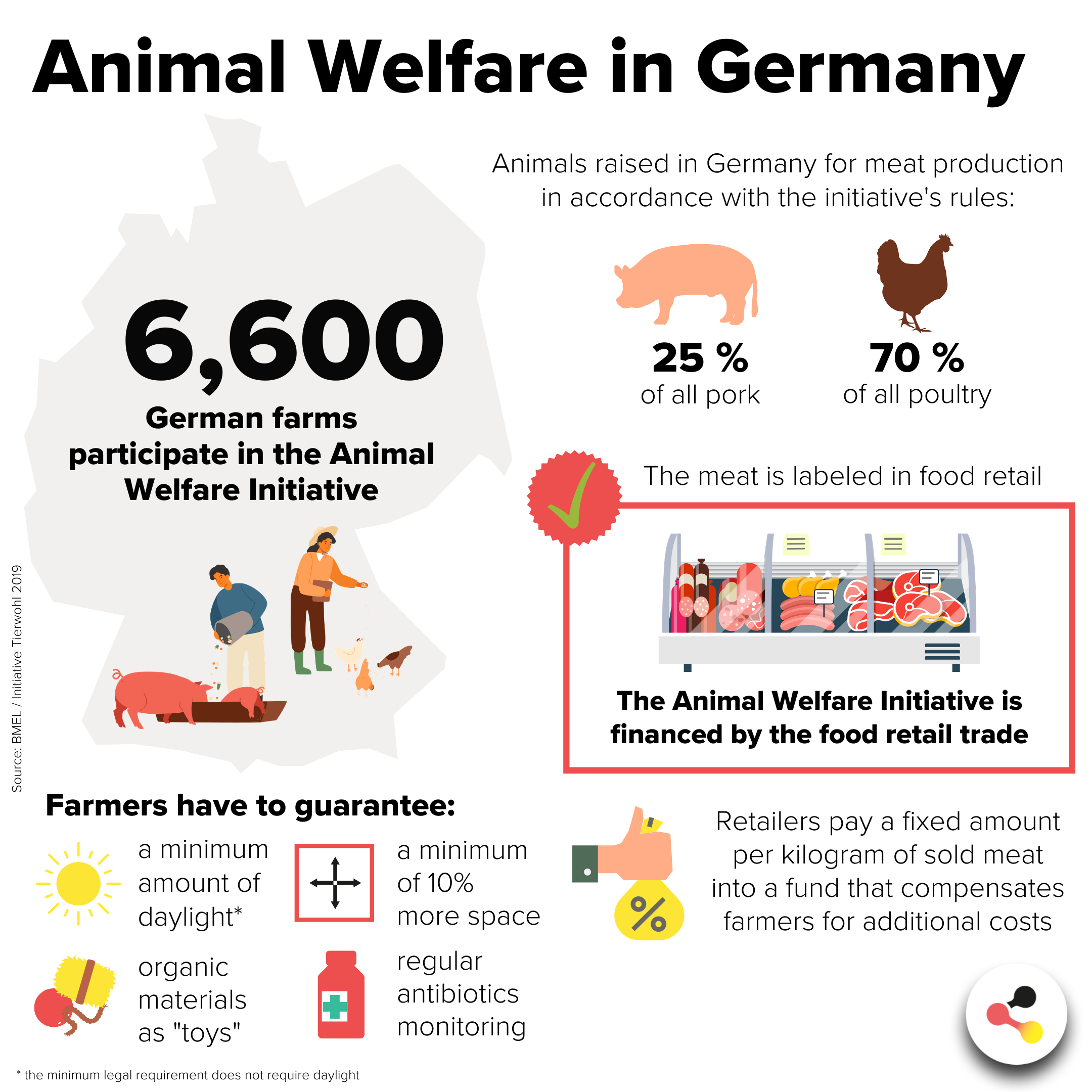 Animal Welfare Initiative