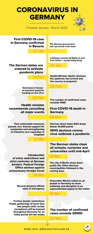 Coronavirus – die Timeline