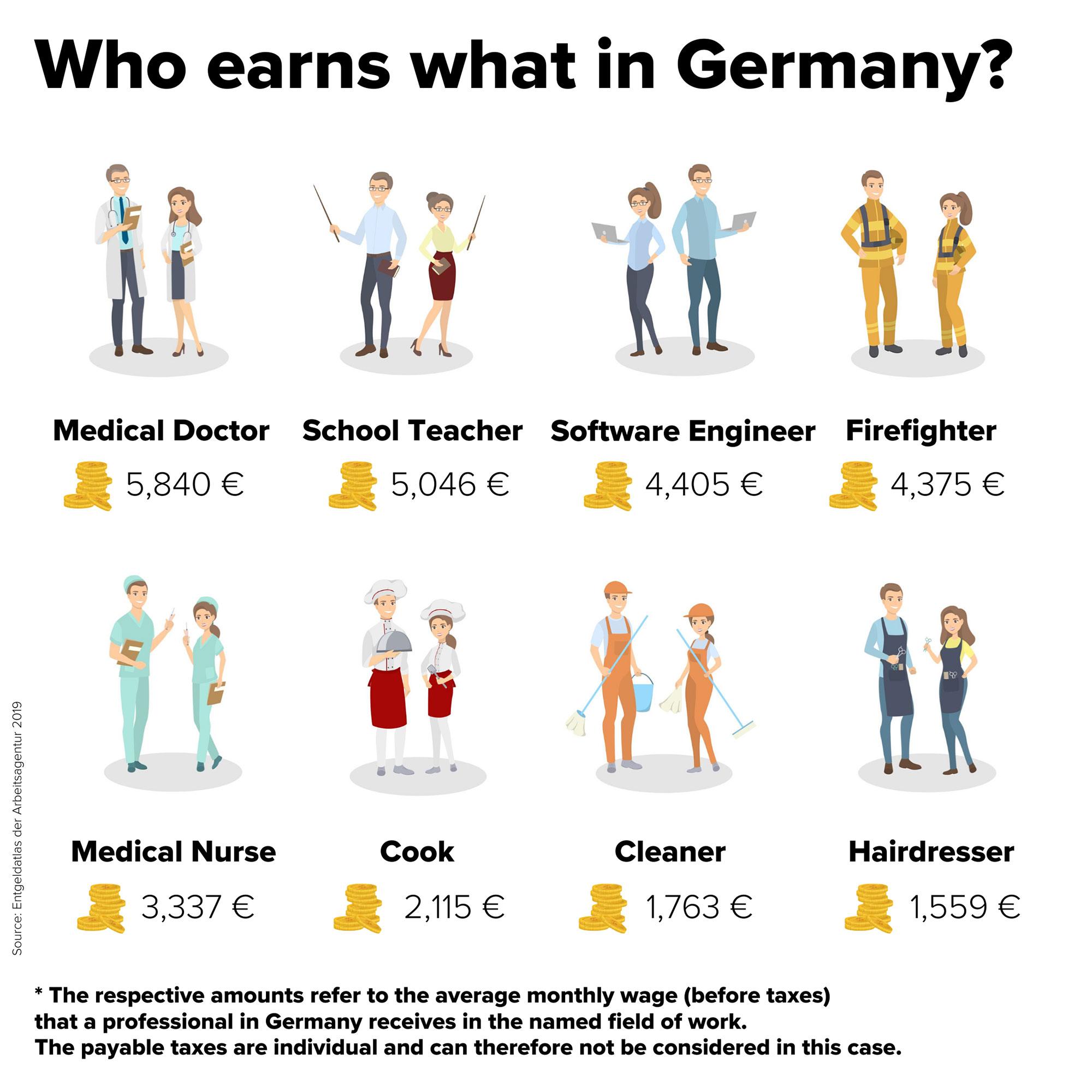 Salary Auf Deutsch