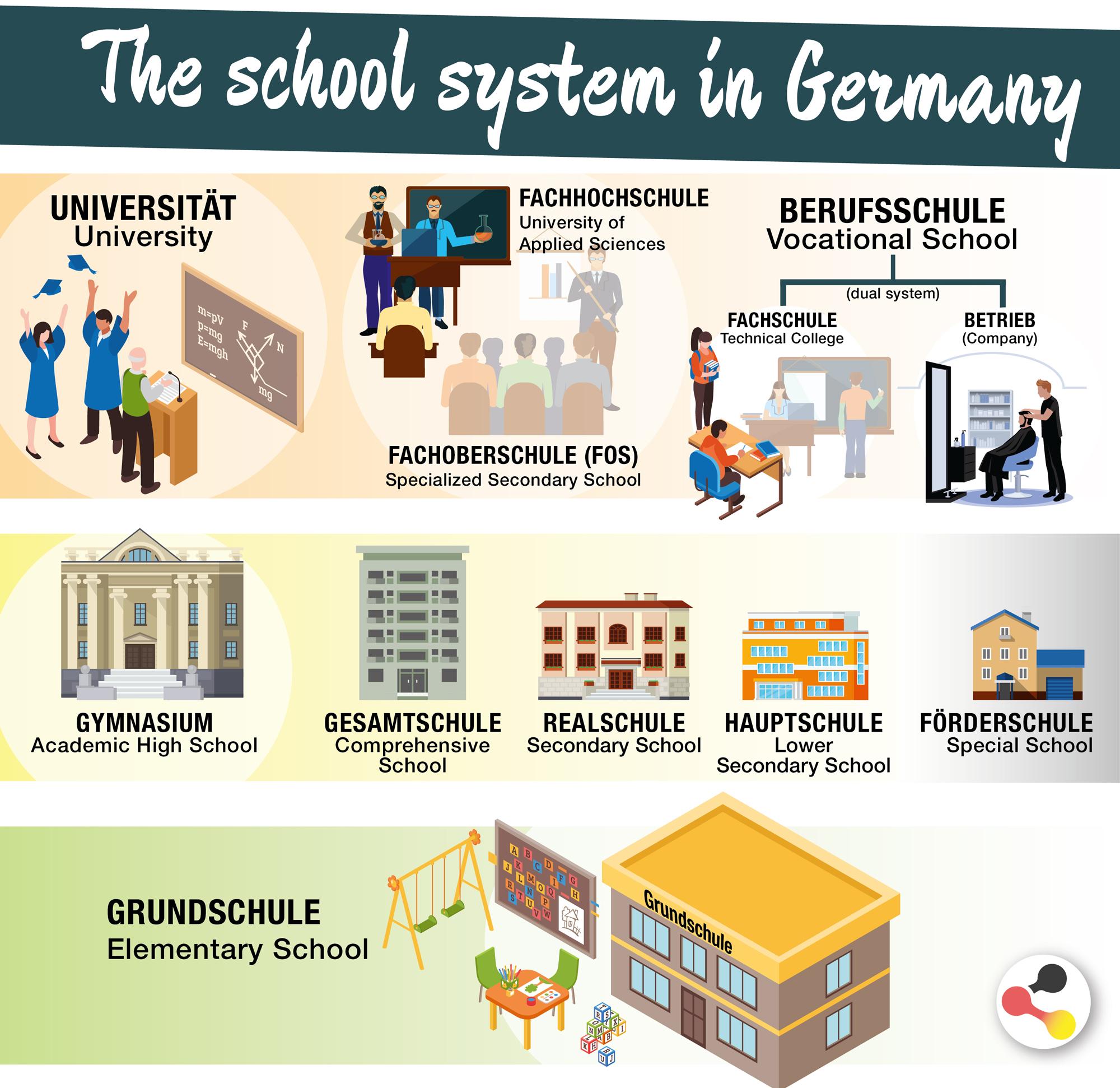 Deutsches Schulsystem