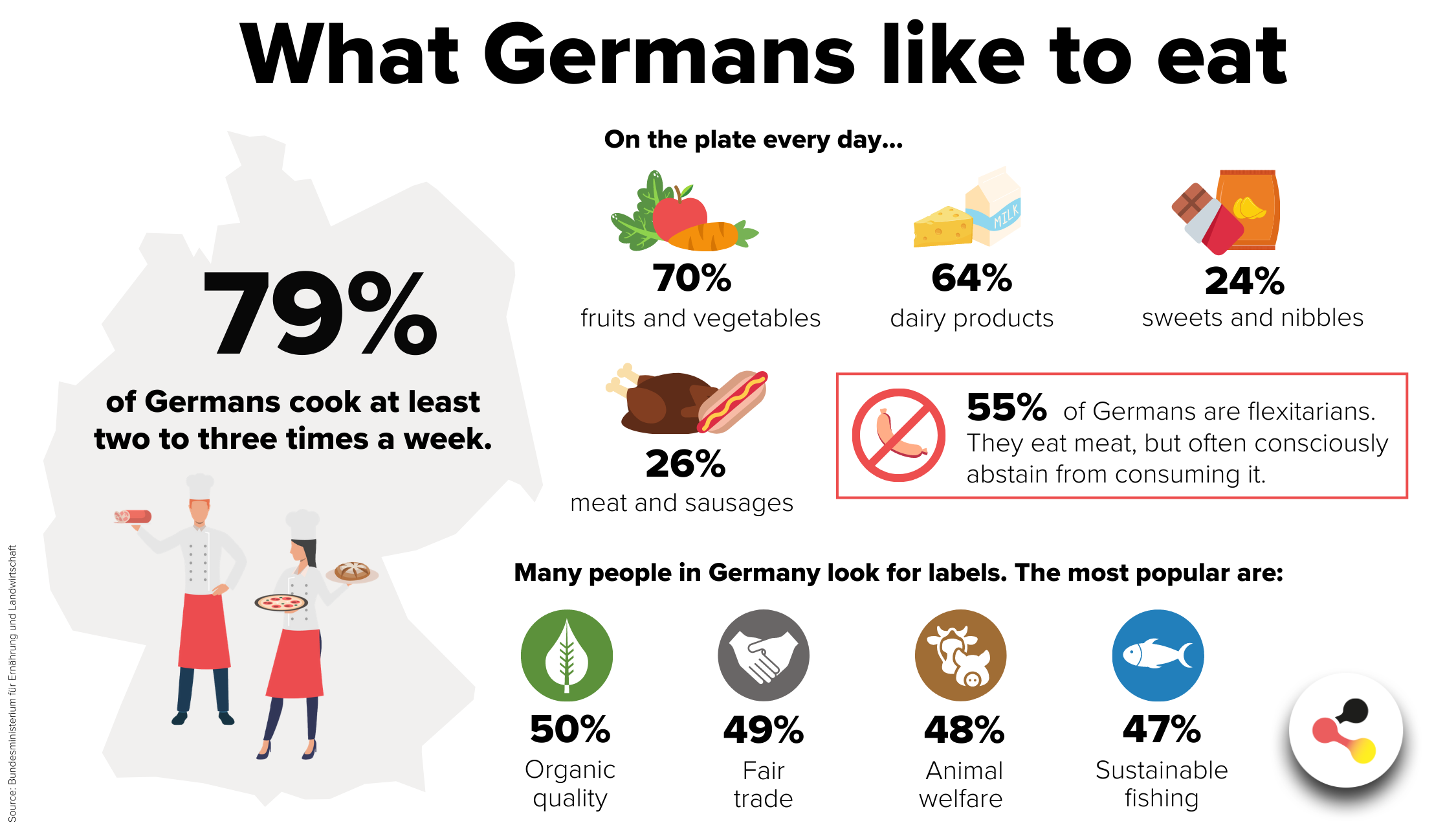 What Germans like to eat!