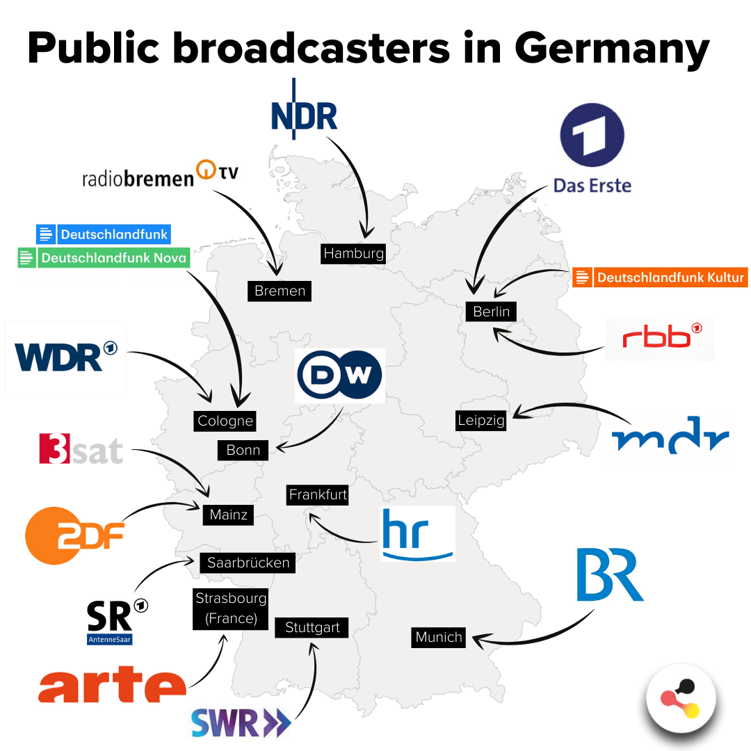 Public Broadcasters in Germany