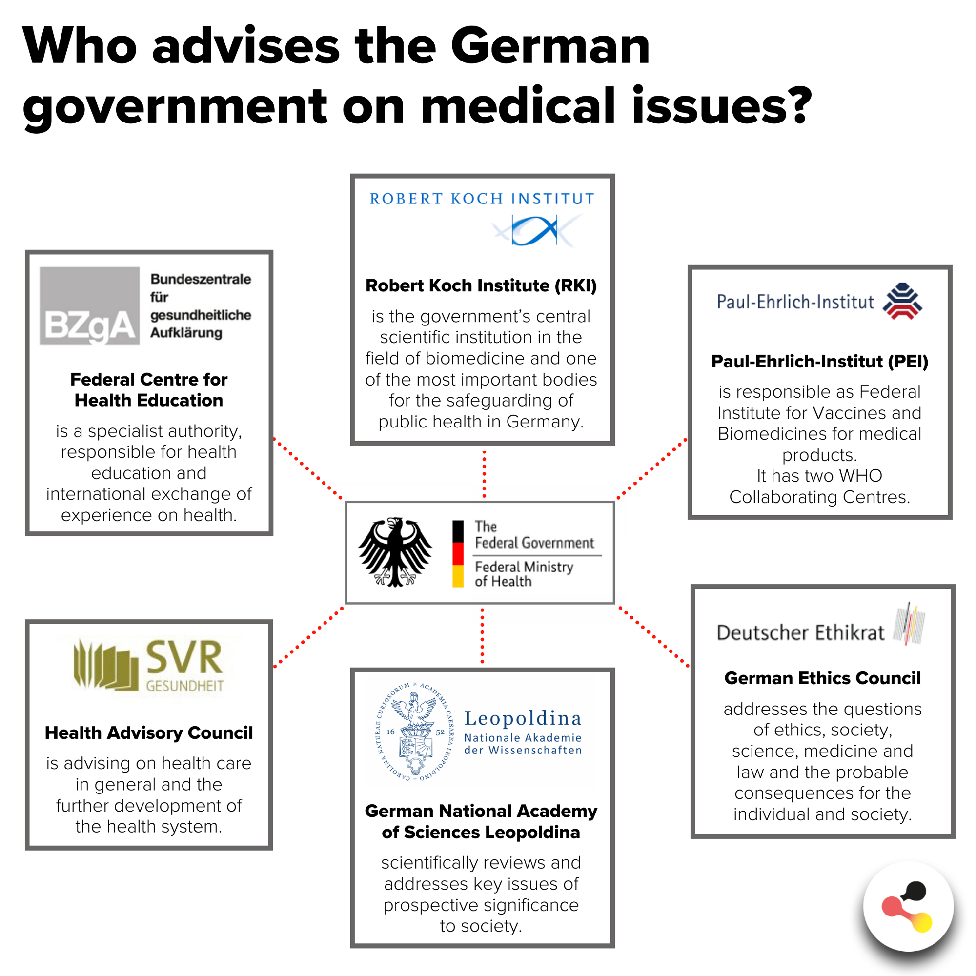 Germany Medical Advisors Government