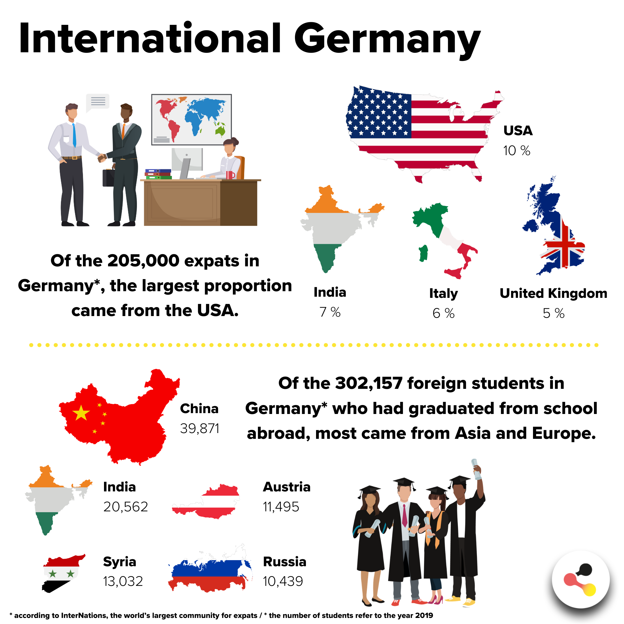 International Germany: 205.000 expats and 302.157 foreign students in Germany.