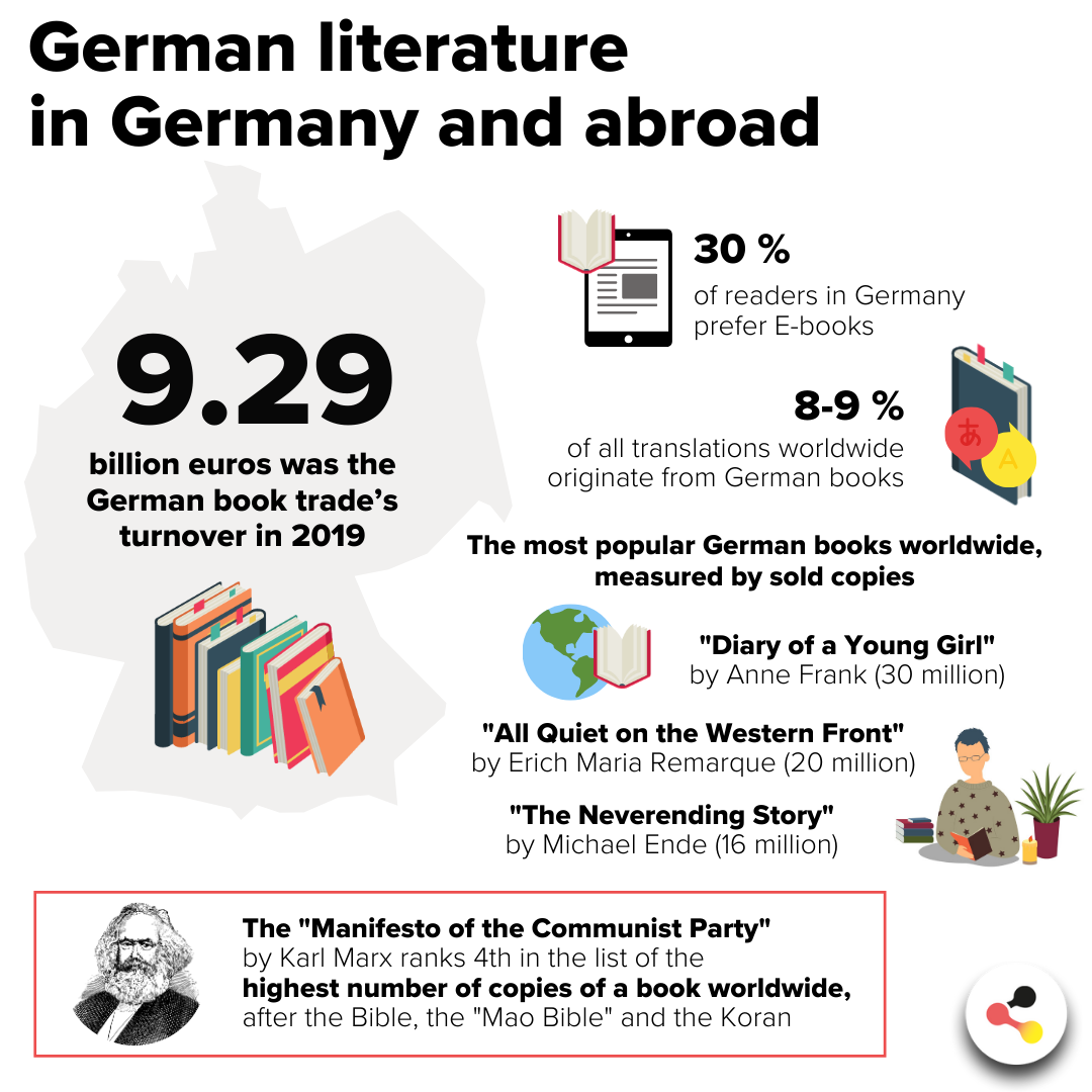 Literature in Germany and abroad