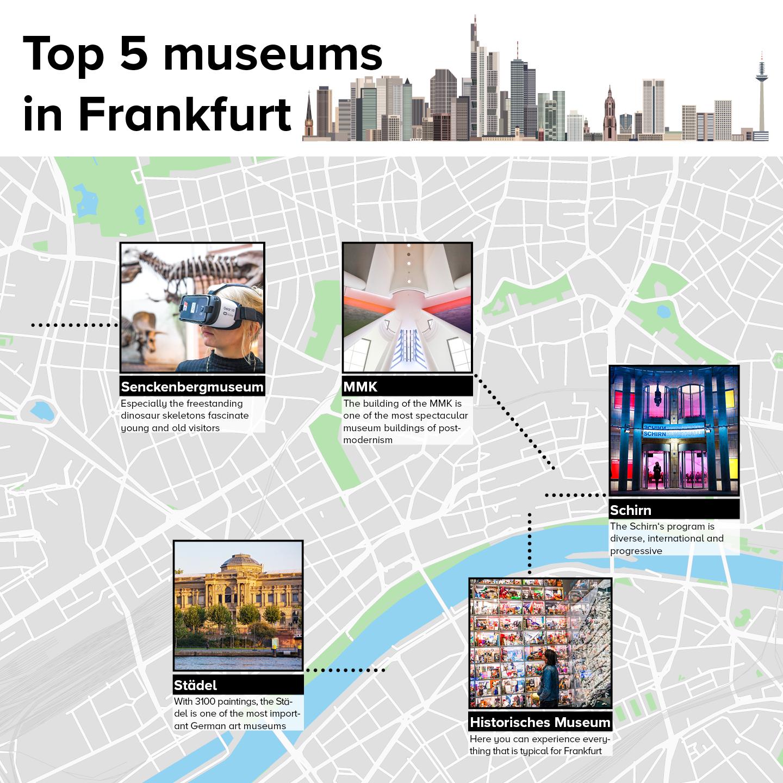 Top 5 Museums in Frankfurt: Schirn, Senckenberg, Städel, MMK, Historisches Museum