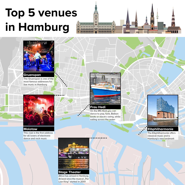 Top 5 venues in Hamburg: Elbphilarmonie, Stage Theater, Frau Heidi, Molotow, Gruenspan