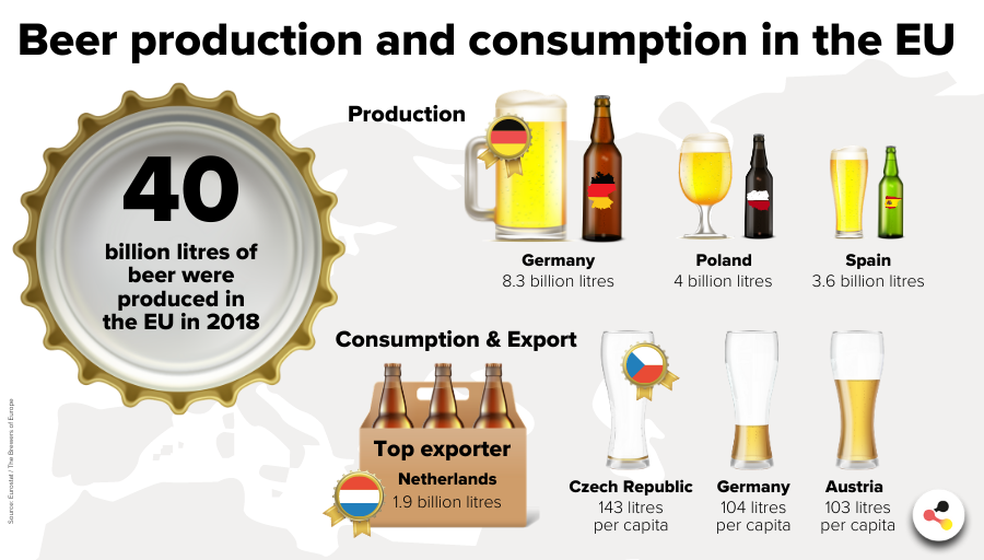 Beer production and consumption in the EU