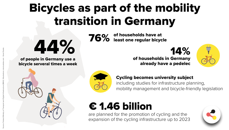 Bicyles as part of the mobility transition in Germany