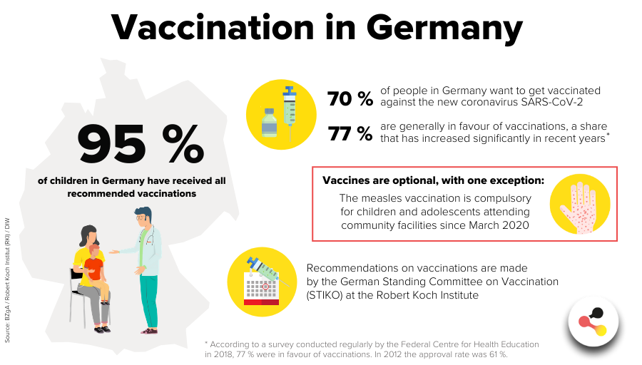 Vaccination in Germany