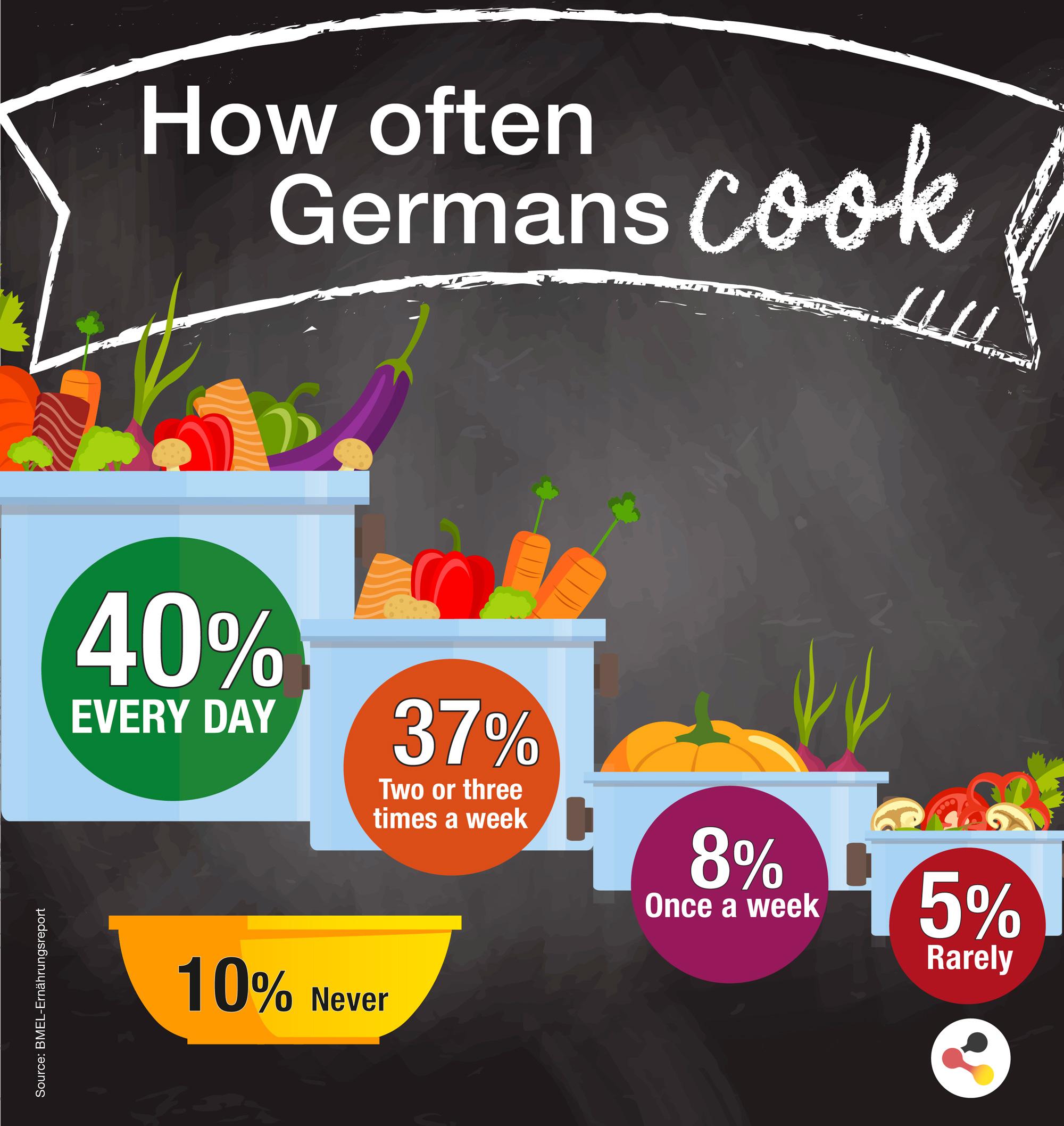 rencontres gratuites en Deutschland