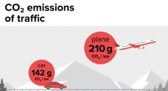 CO2 emissions of traffic