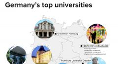 Germany's top universities
