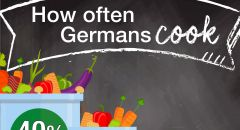 How often Germans cook