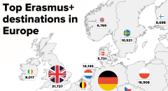 Top Erasmus+ destinations in Europe