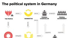 The political system in Germany