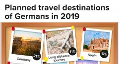 Planned travel destinations of Germans in 2019