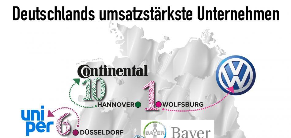 die größten unternehmen deutschlands
